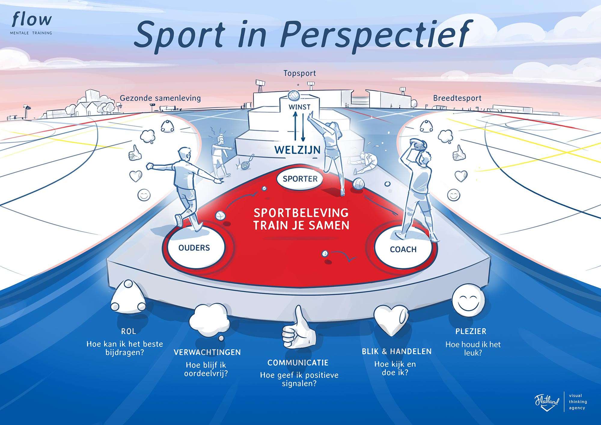 Sport in Perspectief